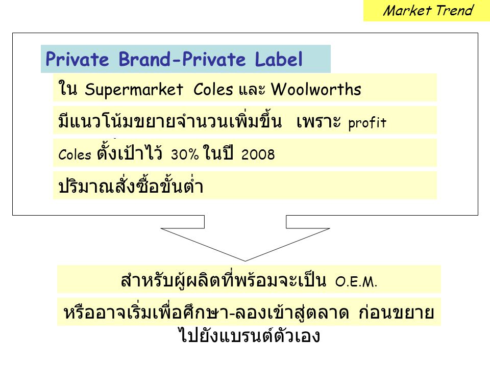 Private Brand-Private Label