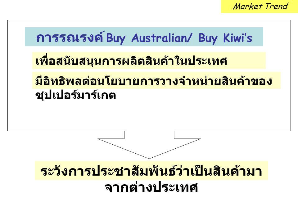 การรณรงค์ Buy Australian/ Buy Kiwi's