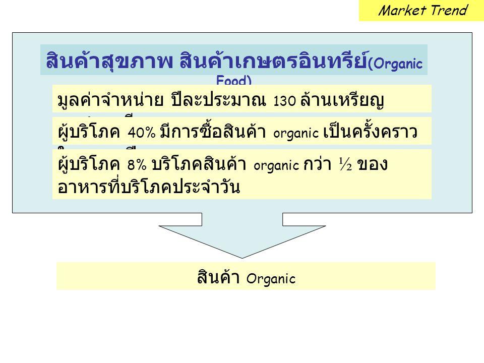 สินค้าสุขภาพ สินค้าเกษตรอินทรีย์(Organic Food)