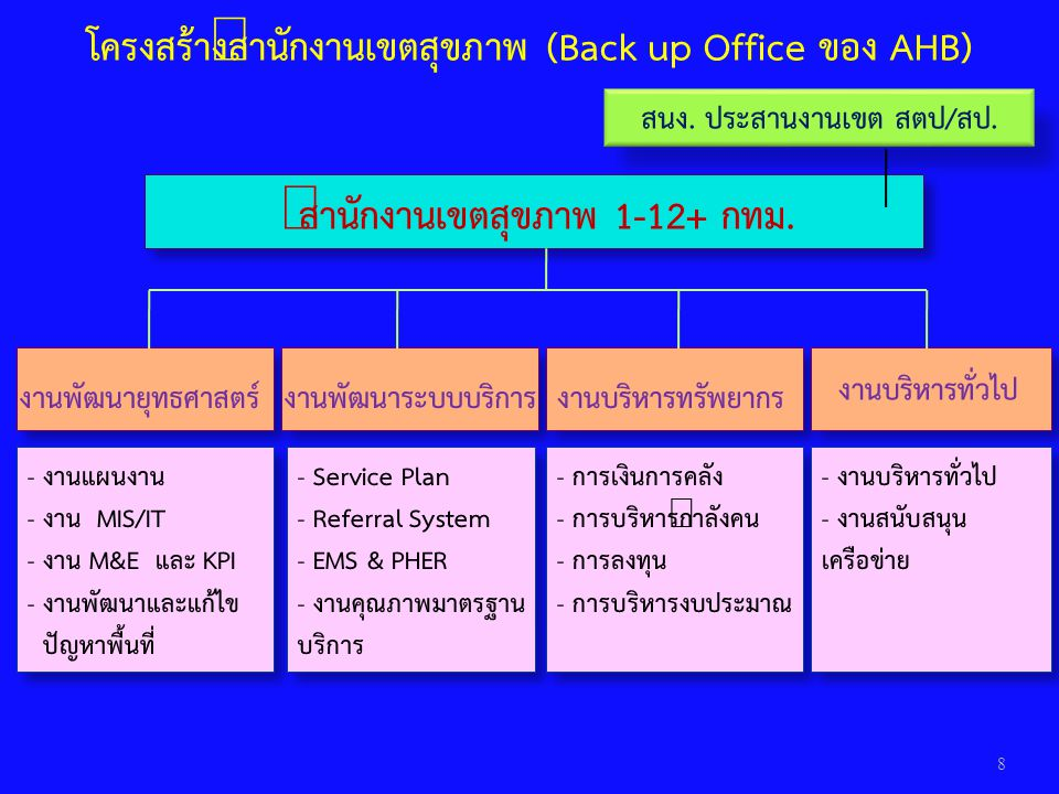 โครงสร้างสำนักงานเขตสุขภาพ (Back up Office ของ AHB)