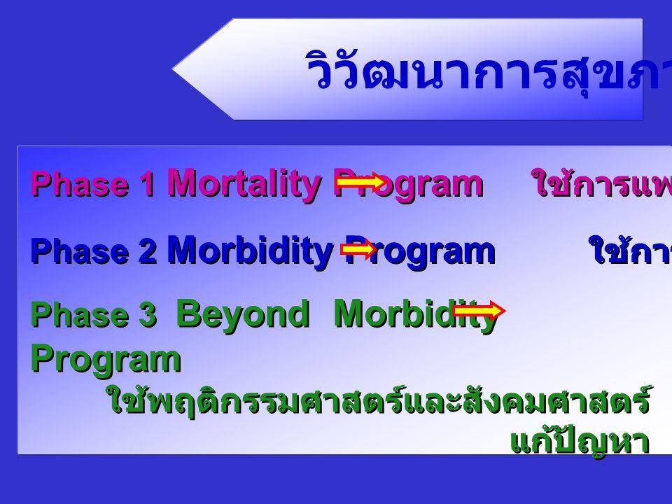วิวัฒนาการสุขภาพ Phase 1 Mortality Program ใช้การแพทย์แก้ปัญหา