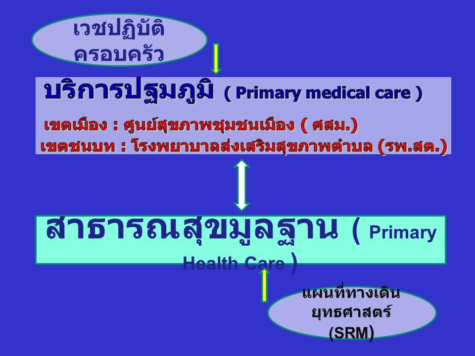 สาธารณสุขมูลฐาน ( Primary Health Care ) แผนที่ทางเดินยุทธศาสตร์ (SRM)