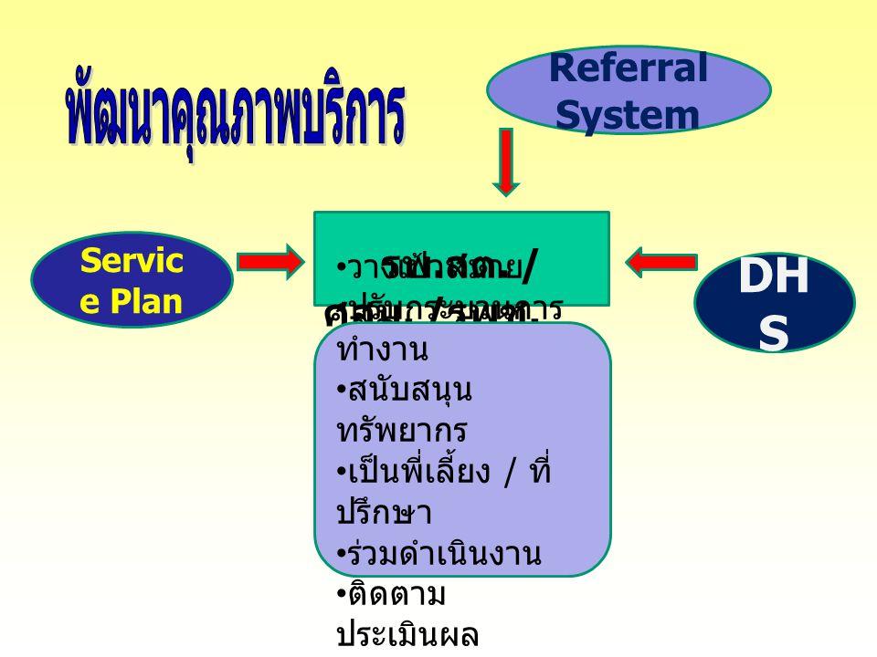 พัฒนาคุณภาพบริการ รพ.สต. / ศสม. /รพช. DHS Referral System Service Plan