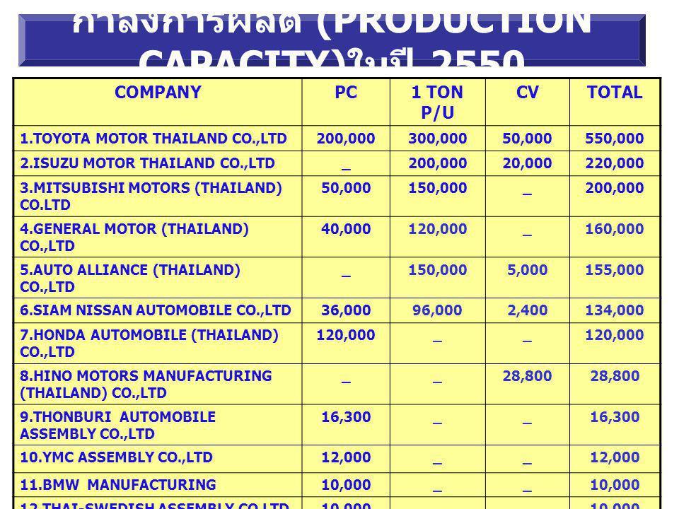 กำลังการผลิต (PRODUCTION CAPACITY)ในปี 2550
