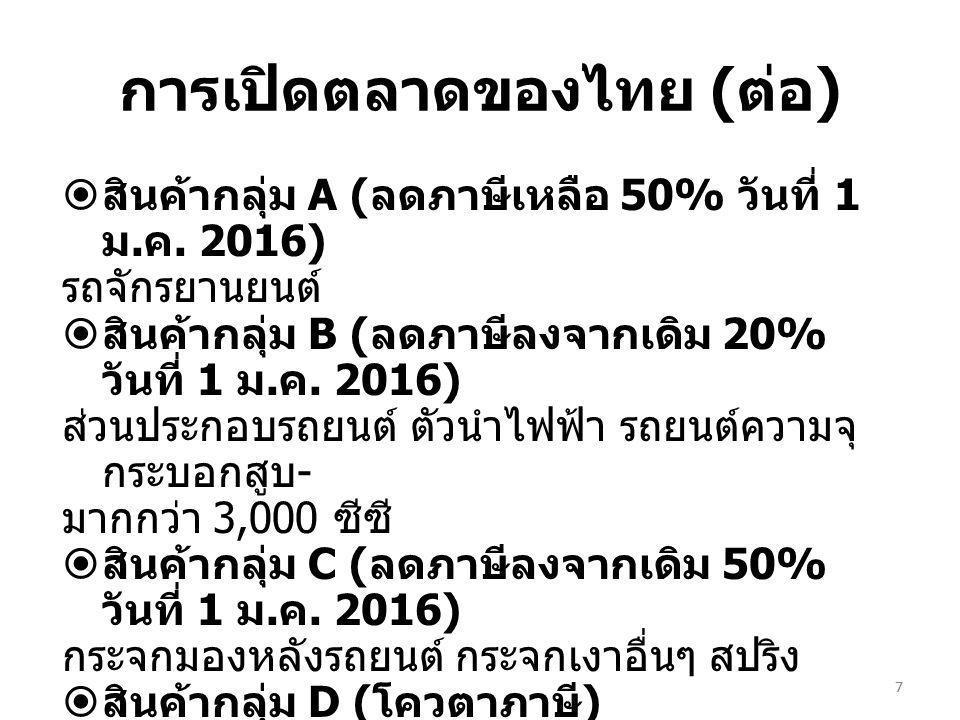 การเปิดตลาดของไทย (ต่อ)
