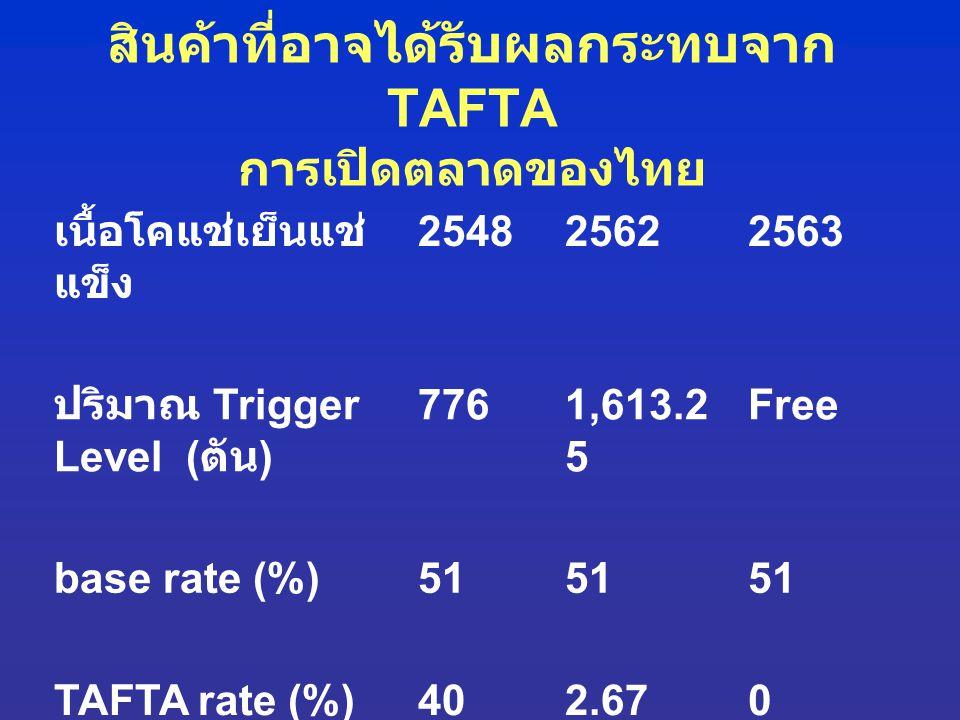 สินค้าที่อาจได้รับผลกระทบจาก TAFTA การเปิดตลาดของไทย
