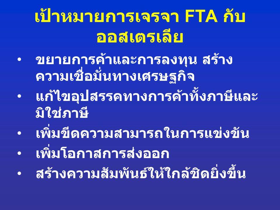 เป้าหมายการเจรจา FTA กับออสเตรเลีย