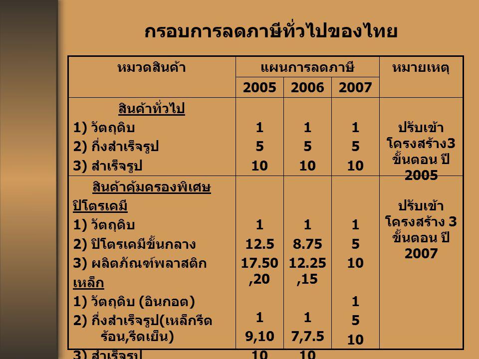 กรอบการลดภาษีทั่วไปของไทย