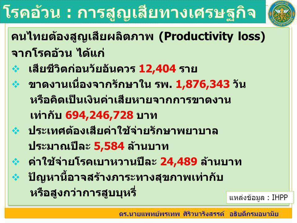 โรคอ้วน : การสูญเสียทางเศรษฐกิจ