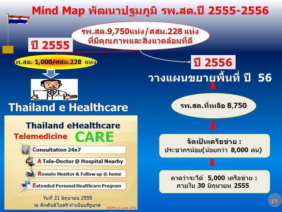 Mind Map พัฒนาปฐมภูมิ รพ.สต.ปี 2555-2556 Thailand e Healthcare