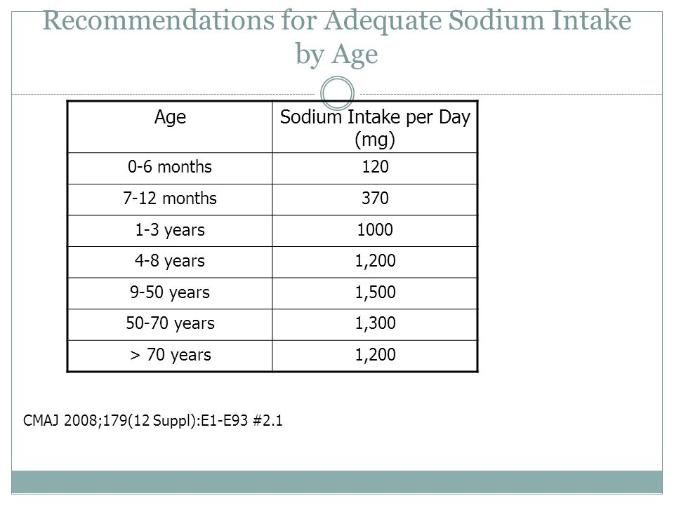 Recommendations for Adequate Sodium Intake by Age
