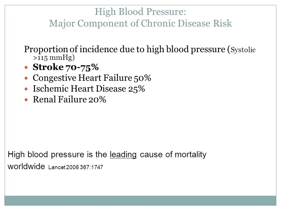 High Blood Pressure: Major Component of Chronic Disease Risk