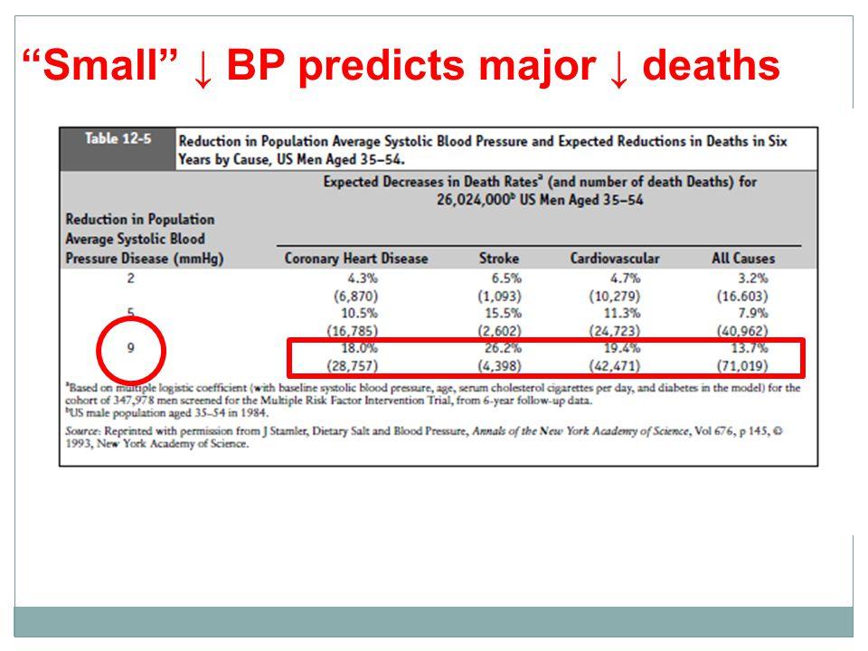 Small ↓ BP predicts major ↓ deaths: