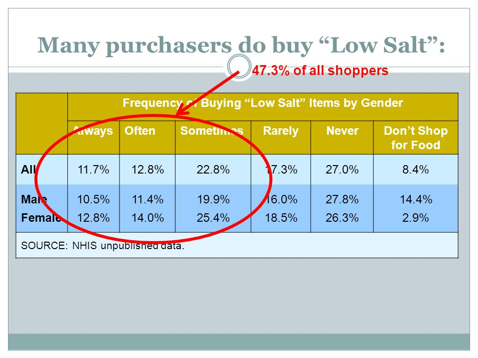 Many purchasers do buy Low Salt :