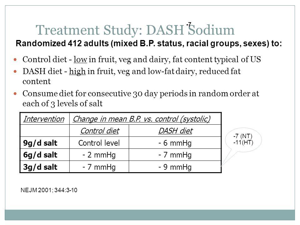 Treatment Study: DASH Sodium