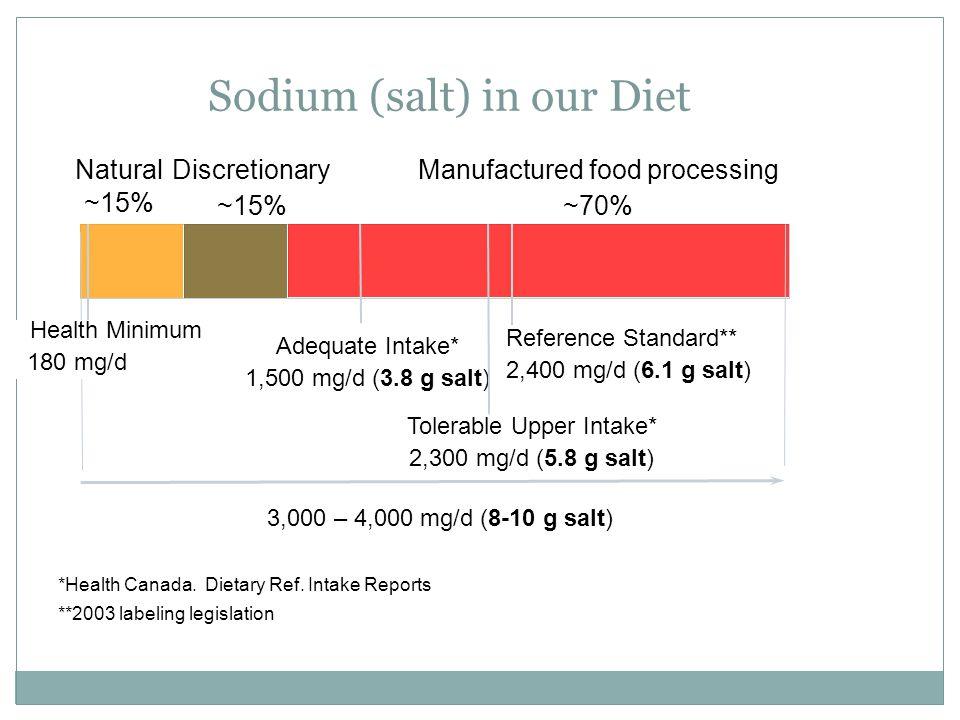 Sodium (salt) in our Diet