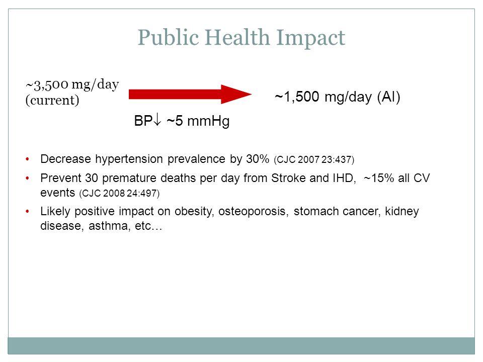 Public Health Impact ~1,500 mg/day (AI) BP ~5 mmHg ~3,500 mg/day