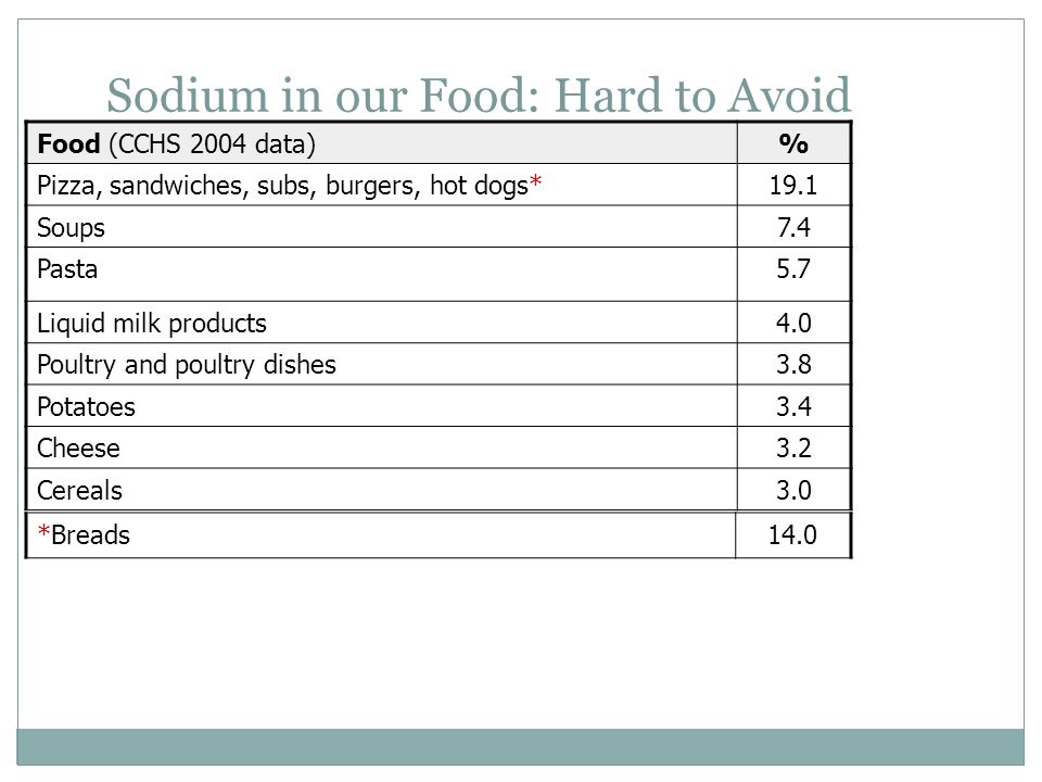 Sodium in our Food: Hard to Avoid