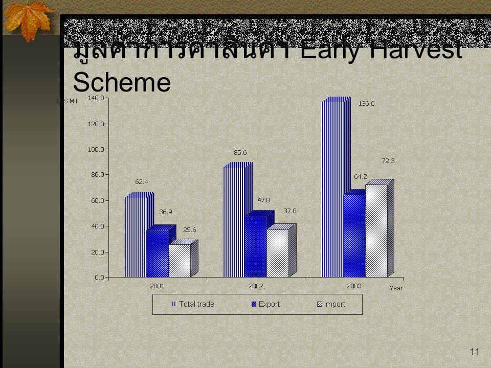 มูลค่าการค้าสินค้า Early Harvest Scheme