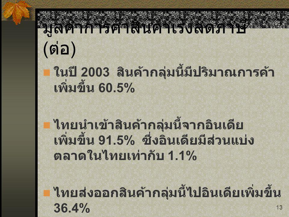 มูลค่าการค้าสินค้าเร่งลดภาษี (ต่อ)