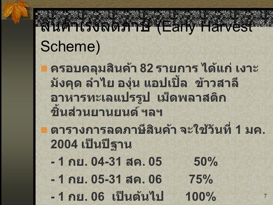 สินค้าเร่งลดภาษี (Early Harvest Scheme)