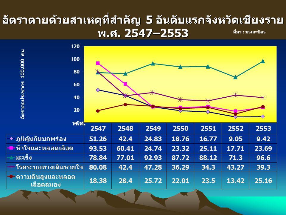 อัตราตายด้วยสาเหตุที่สำคัญ 5 อันดับแรกจังหวัดเชียงราย พ.ศ. 2547–2553