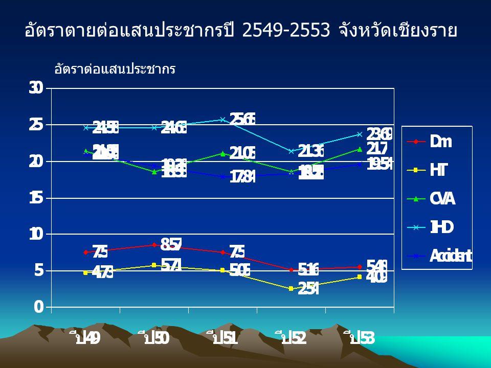 อัตราตายต่อแสนประชากรปี 2549-2553 จังหวัดเชียงราย