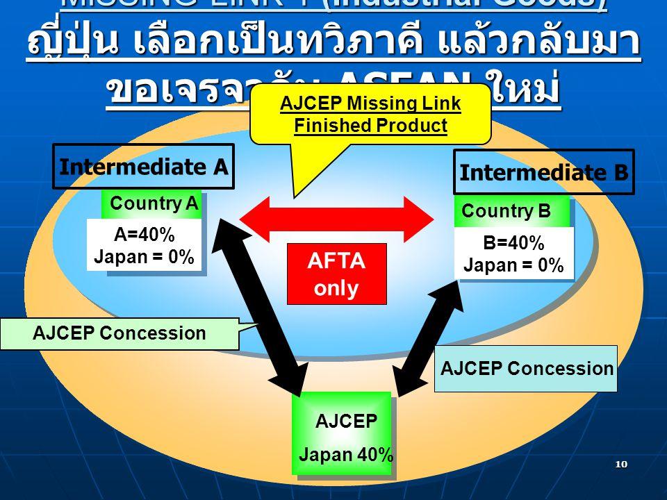 MISSING LINK 1 (Industrial Goods) ญี่ปุ่น เลือกเป็นทวิภาคี แล้วกลับมาขอเจรจากับ ASEAN ใหม่