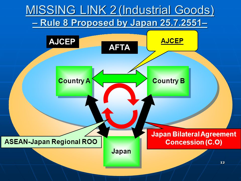 Japan Bilateral Agreement Concession (C.O) ASEAN-Japan Regional ROO