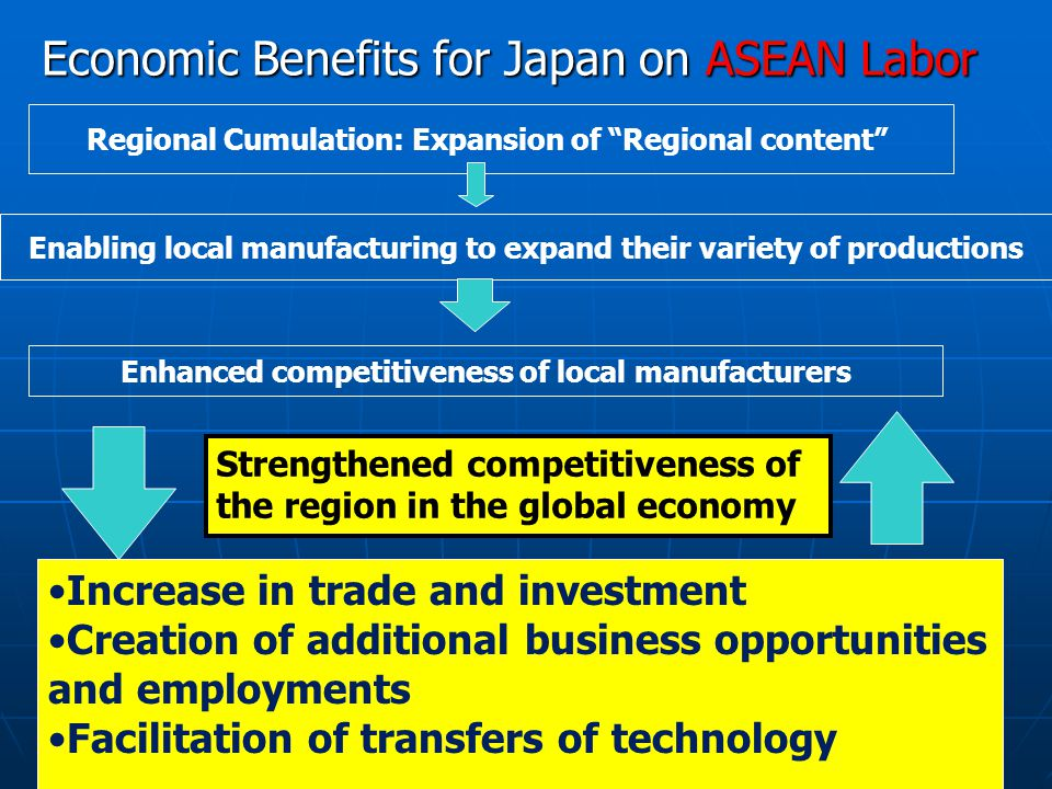Economic Benefits for Japan on ASEAN Labor