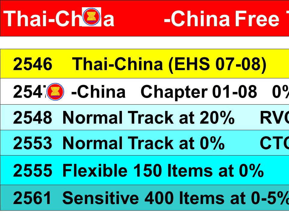 Thai-China -China Free Trade Agreement