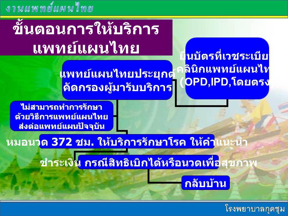 ขั้นตอนการให้บริการแพทย์แผนไทย