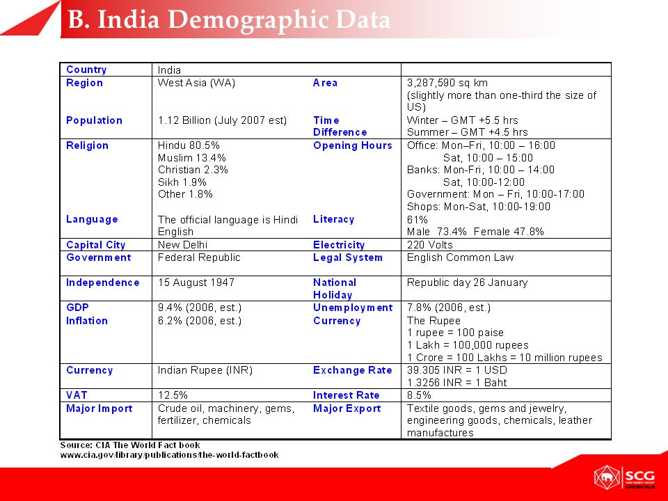 B. India Demographic Data
