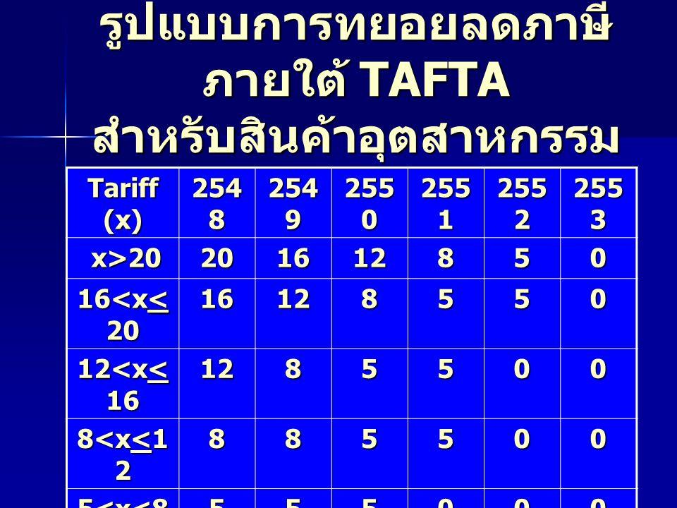 รูปแบบการทยอยลดภาษีภายใต้ TAFTA สำหรับสินค้าอุตสาหกรรม