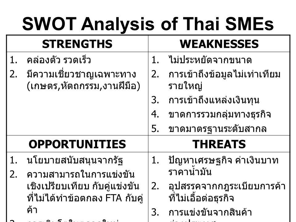 SWOT Analysis of Thai SMEs