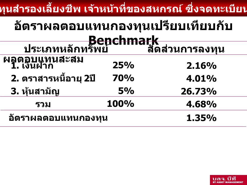 อัตราผลตอบแทนกองทุนเปรียบเทียบกับ Benchmark