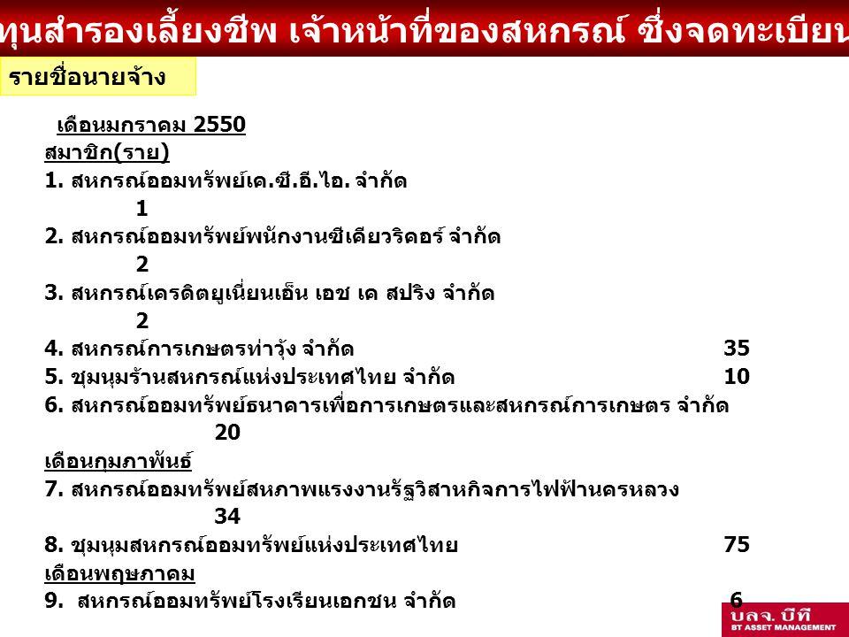 รายชื่อนายจ้าง เดือนมกราคม 2550 สมาชิก(ราย)