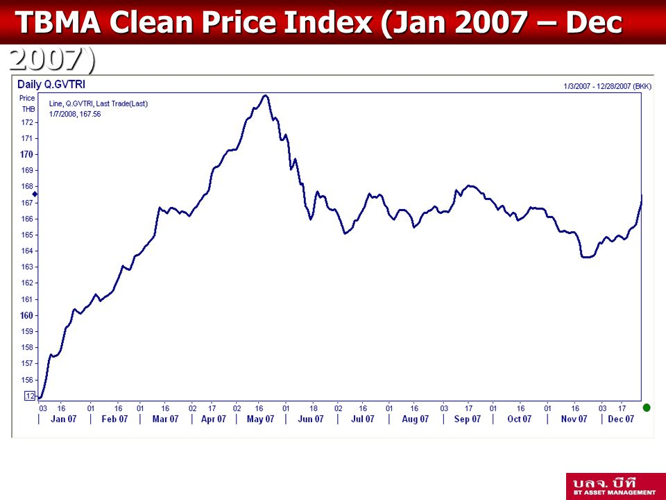 TBMA Clean Price Index (Jan 2007 – Dec 2007)