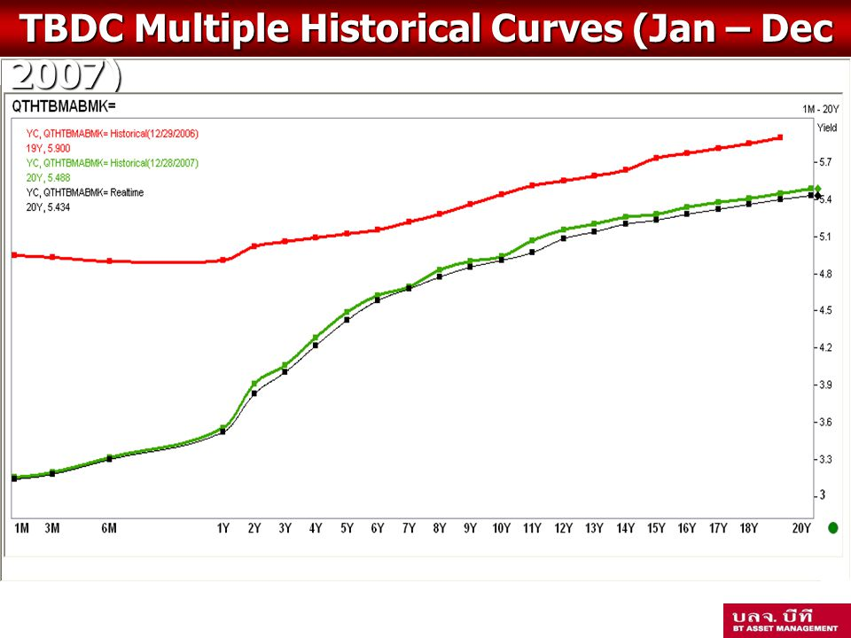 TBDC Multiple Historical Curves (Jan – Dec 2007)