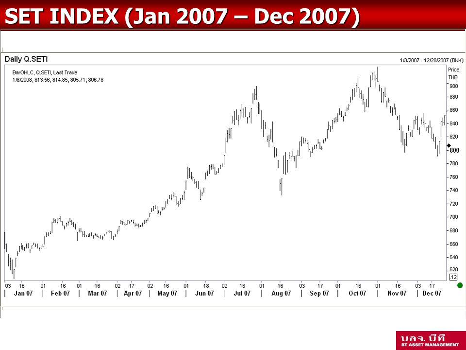 SET INDEX (Jan 2007 – Dec 2007)