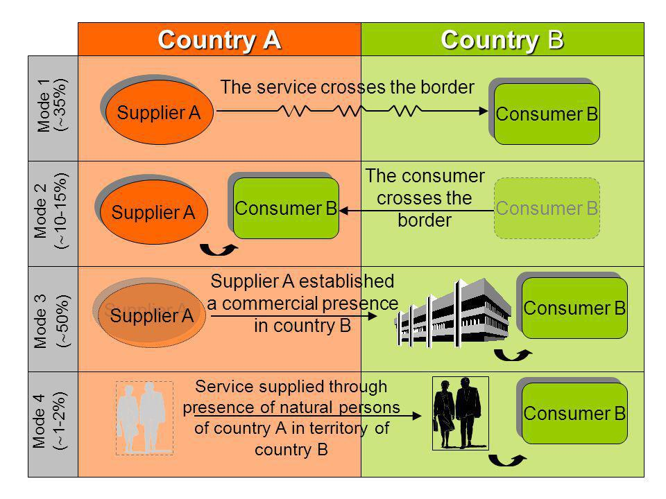 Country A Country A Country B The service crosses the border