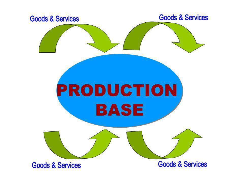PRODUCTION BASE Goods & Services Goods & Services Goods & Services