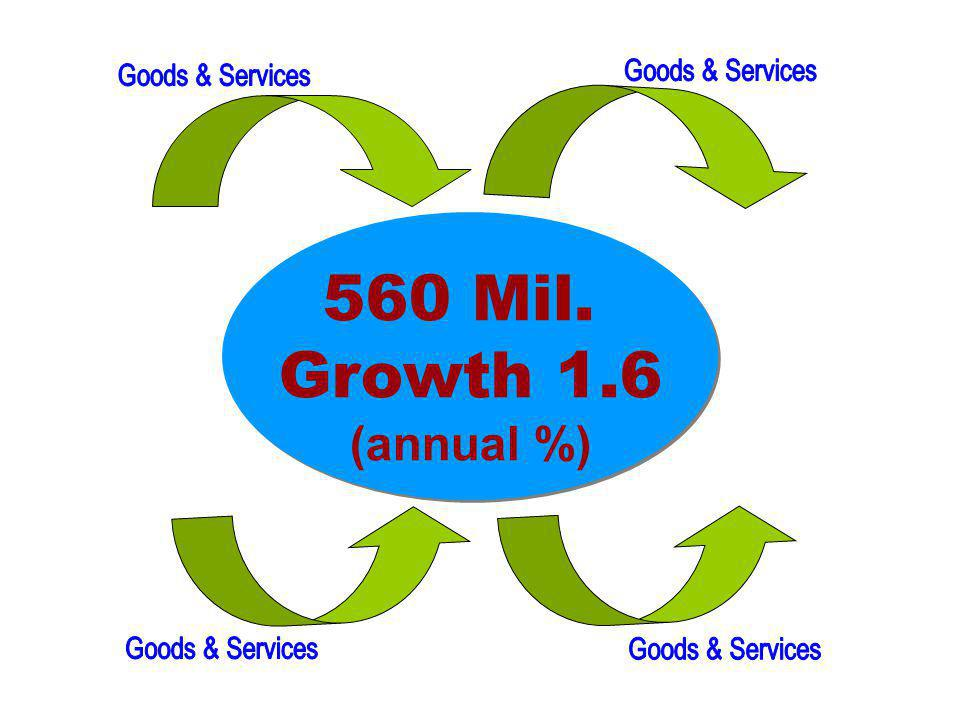 560 Mil. Growth 1.6 (annual %) Goods & Services Goods & Services