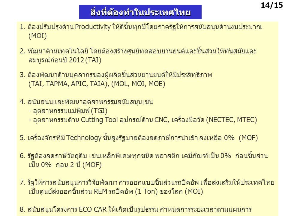 สิ่งที่ต้องทำในประเทศไทย