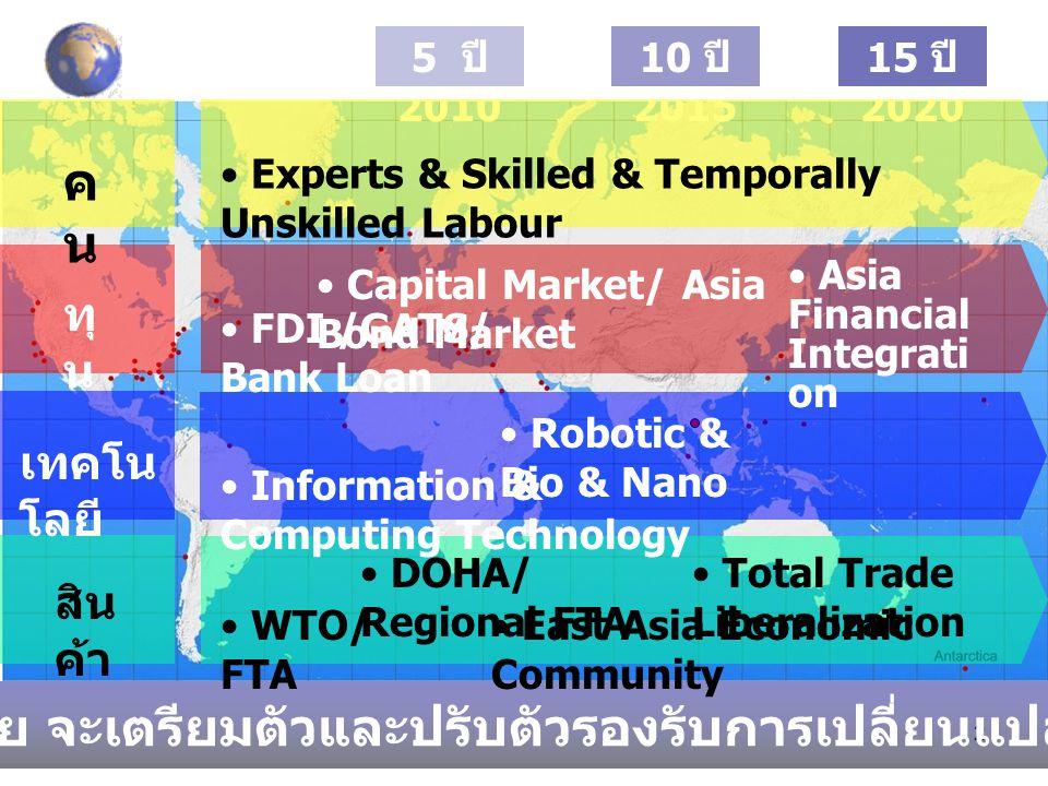 ประเทศไทย จะเตรียมตัวและปรับตัวรองรับการเปลี่ยนแปลง อย่างไร