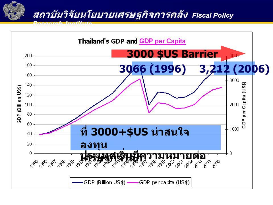 3000 $US Barrier 3066 (1996) 3,212 (2006) ที่ 3000+$US น่าสนใจลงทุน.