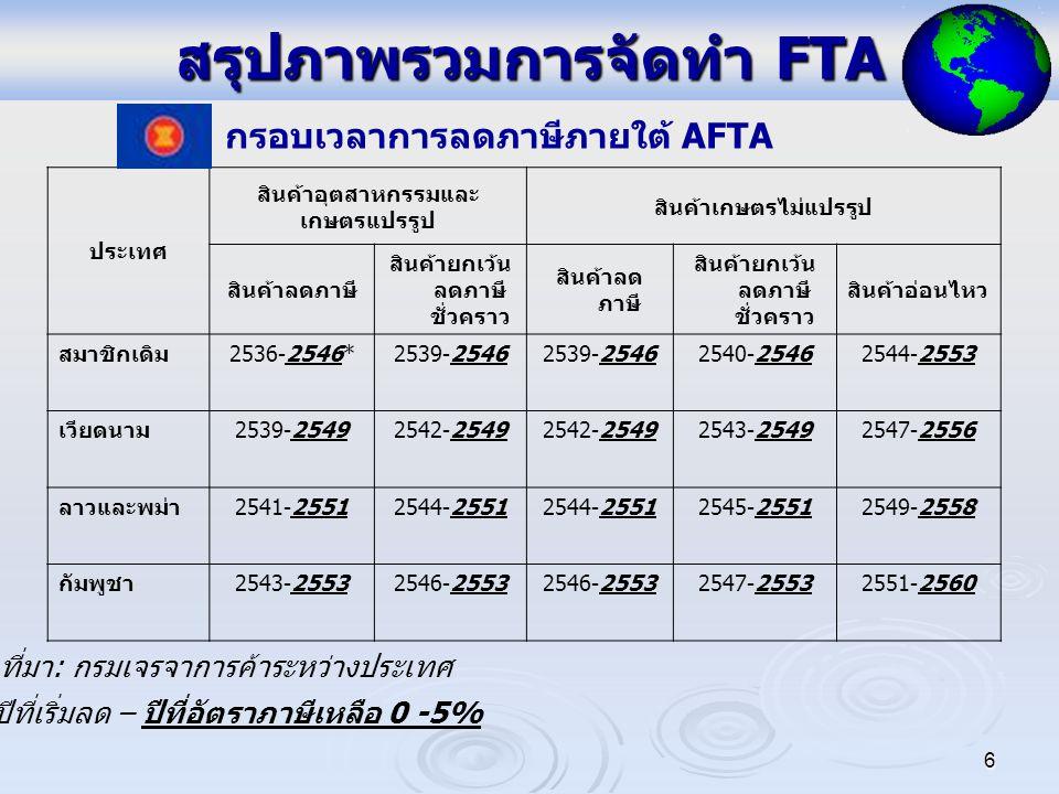 สรุปภาพรวมการจัดทำ FTA