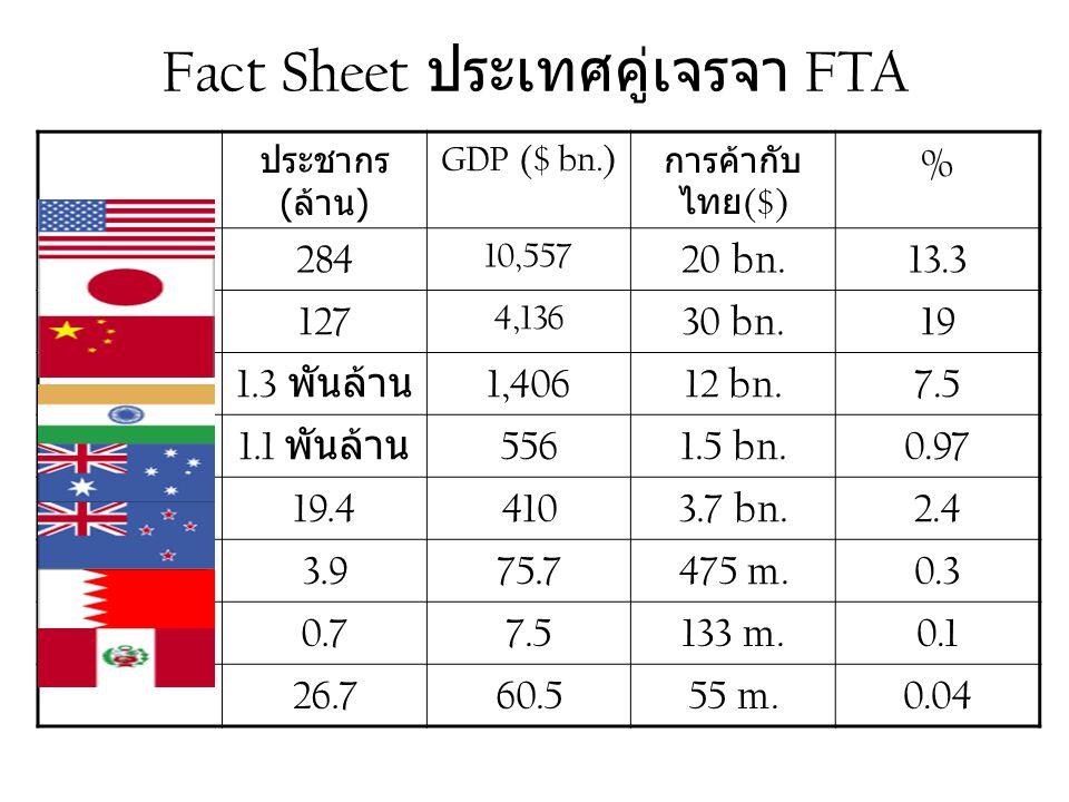 Fact Sheet ประเทศคู่เจรจา FTA