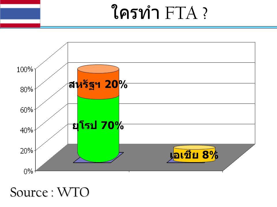 ใครทำ FTA Source : WTO สหรัฐฯ 20% ยุโรป 70% เอเชีย 8%