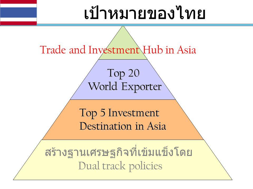 เป้าหมายของไทย เป้าหมายของไทย Trade and Investment Hub in Asia Top 20